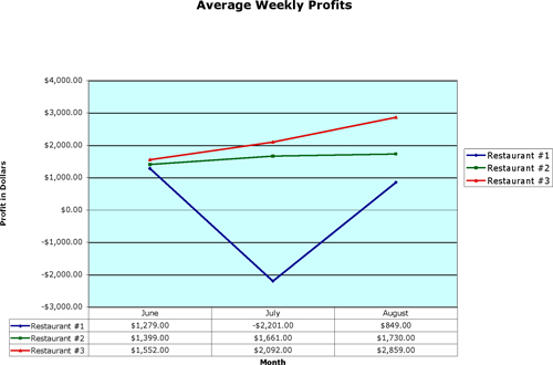 Chart Average Weekly Profits Before And During Promotion Stores 1