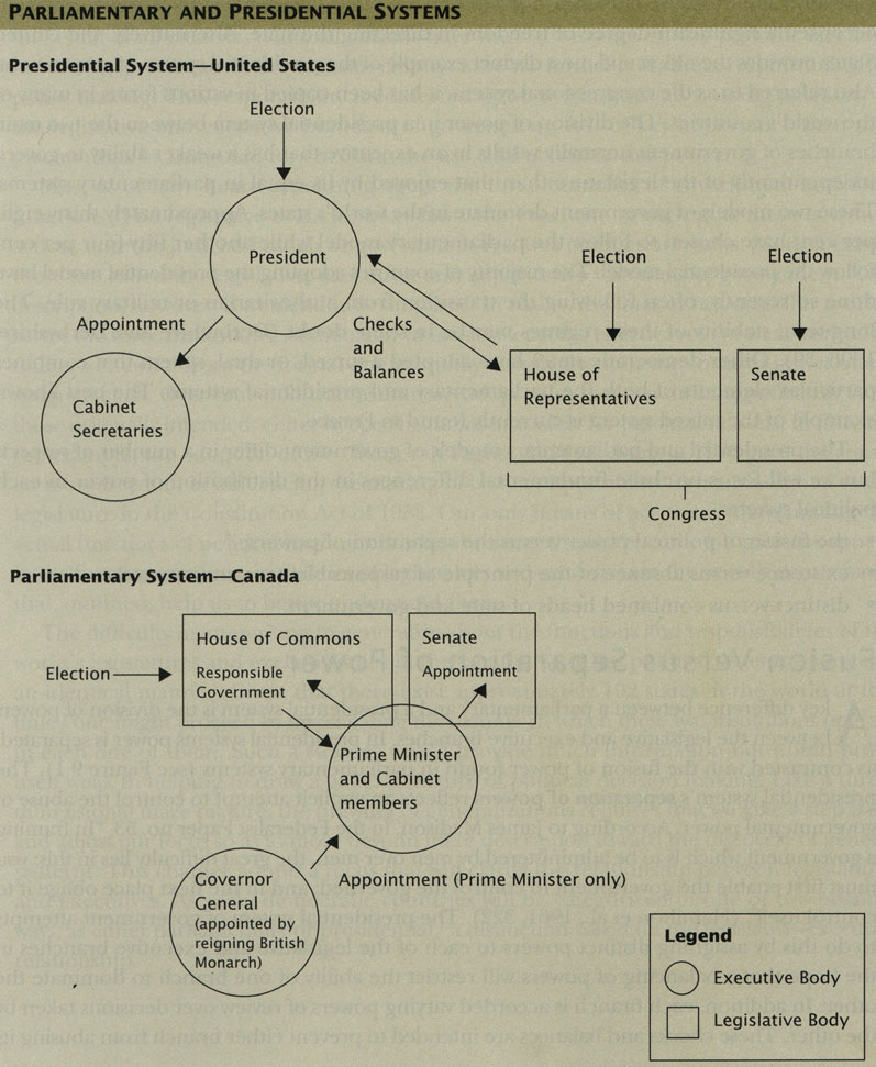 page parliamentary system